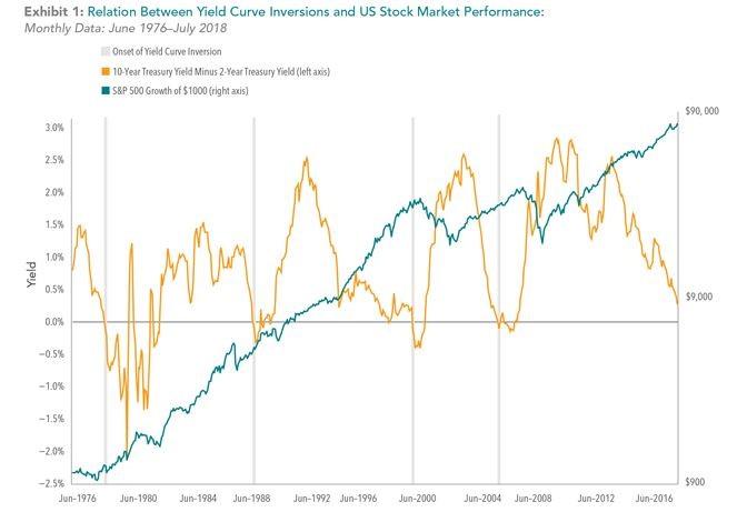 Dimensional Fund Advisors: geen relatie rentecurve en aandelenmarkt