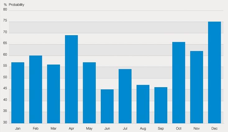 Positief gesloten beurzen per maand sinds 1988