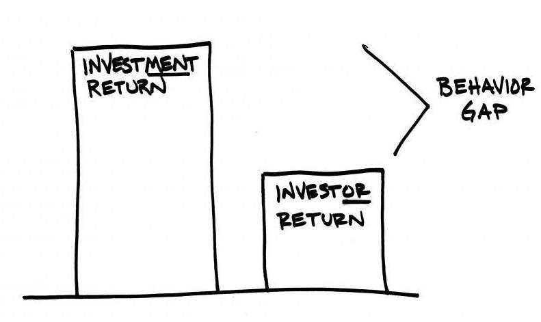 Lager rendement door gedrag belegger