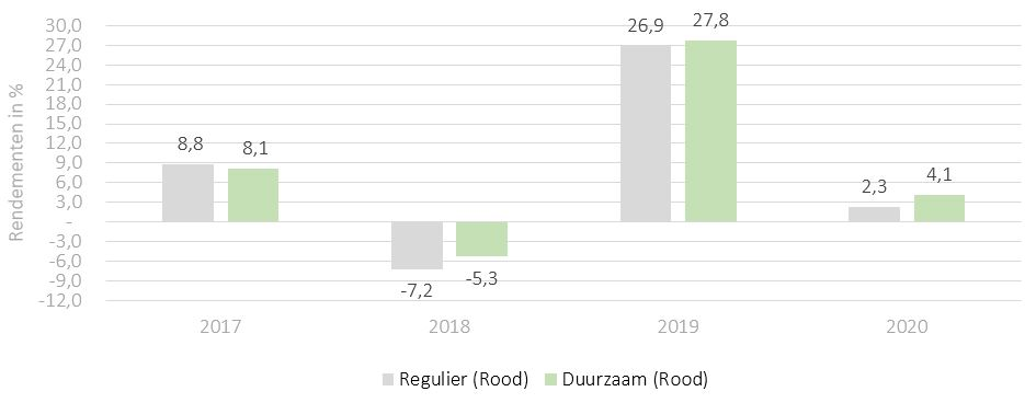 Duurzaam vs regulier beleggen - Rendementen 2017 tm 2020 - iBeleggen Rood