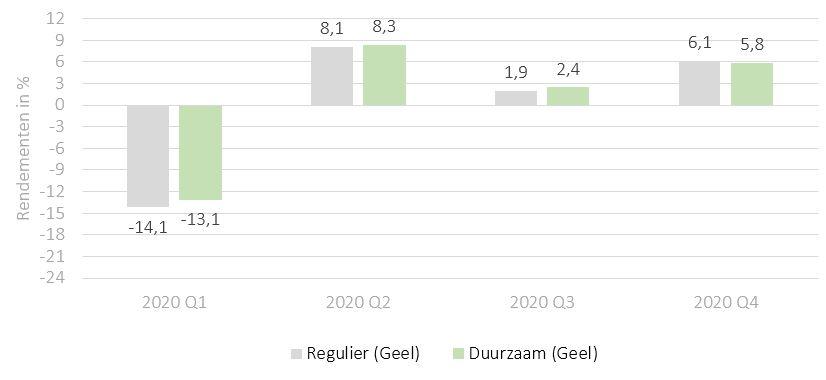 Duurzaam vs regulier beleggen - Rendementen 2020 - iBeleggen Geel