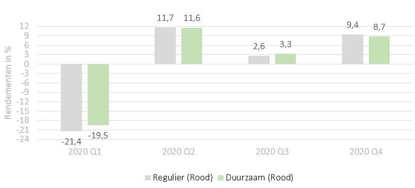 Duurzaam vs regulier beleggen - Rendementen 2020 - iBeleggen Rood