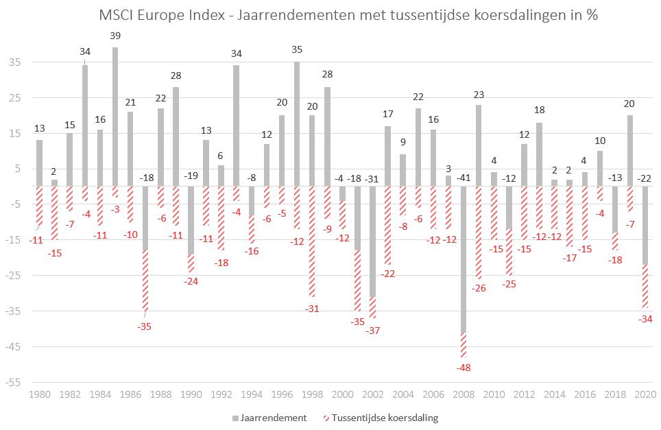 MSCI Europe Index 1980-2020