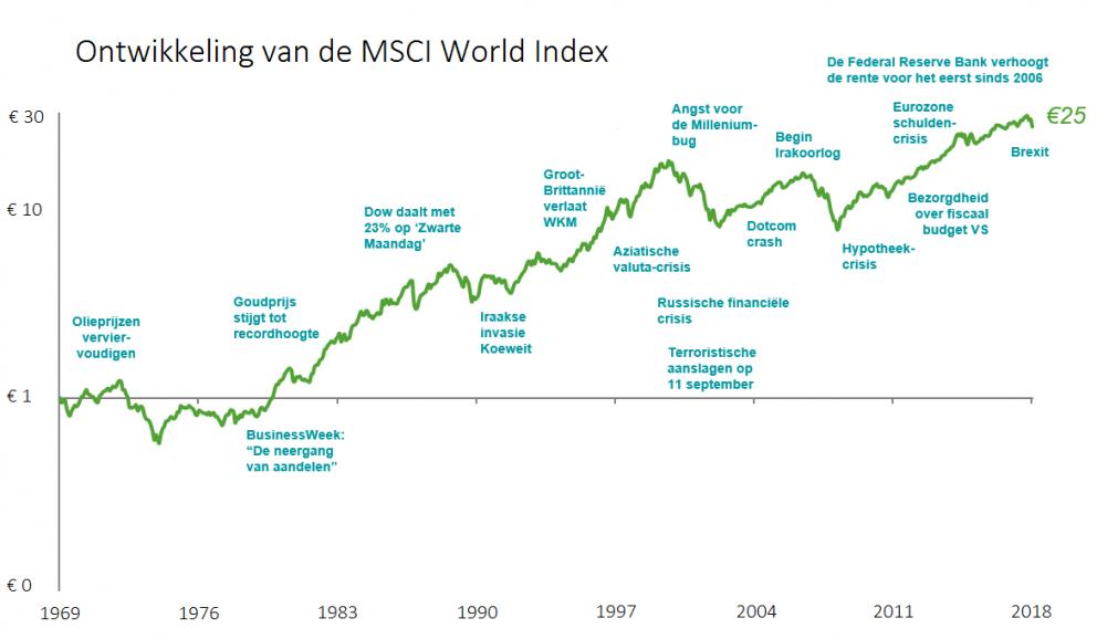 MSCI World Index 1970-2018